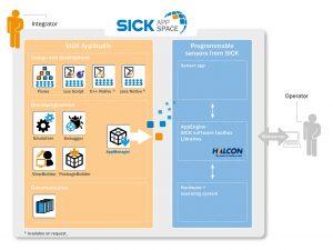 SICK_AppSpace_grafico