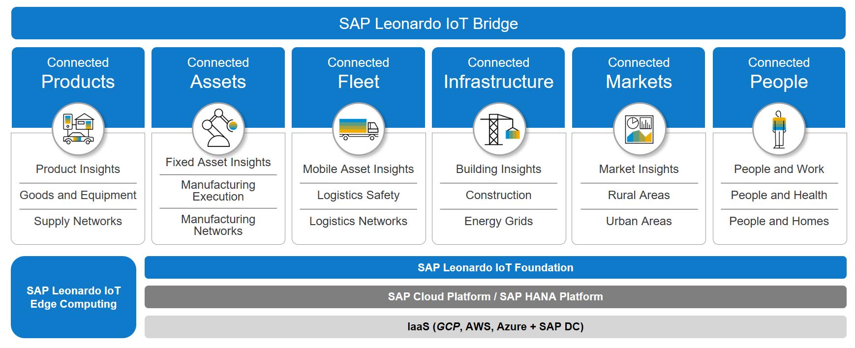 SAP-Leonardo-IoT