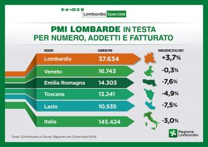 Classifica PMI