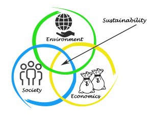 Sustainability Analog Devices