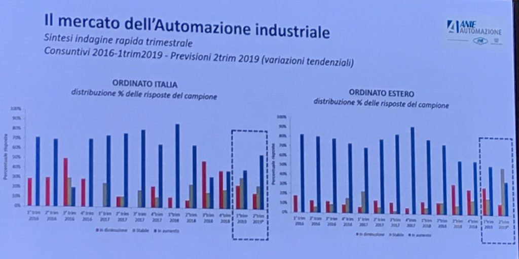 Mercato automazione industriale 2019-2020