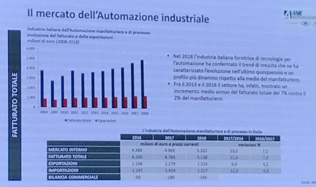 Mercato automazione industriale 2018