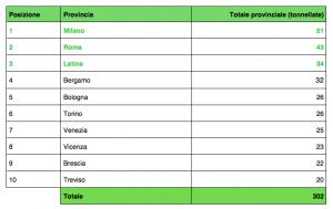 Top ten provinciale primo semestre 2020 / raccolta sorgenti luminose (R5) (dati Consorzio Ecolamp)