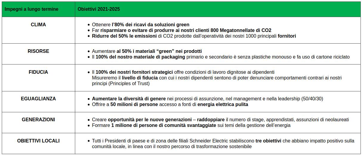 Schneider Electric accelera la propria strategia per la sostenibilità