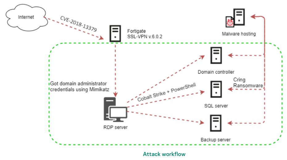 Cring, il ransomware che sfrutta le vulnerabilità VPN