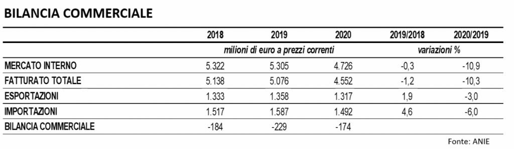 Mercato dell'automazione industriale 2020: calo del 10,9%
