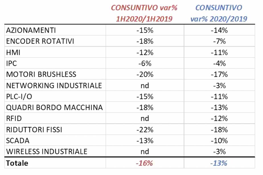 Mercato dell'automazione industriale 2020: calo del 10,9% 2